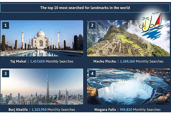 خبر محبوب ترین مکان های جهان برای بازدید کدام اند؟